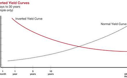 Desperation in yield land